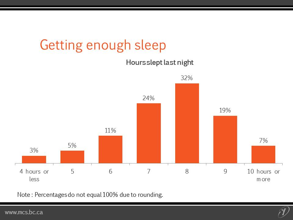enough sleep Sleep deprivation: not getting enough sleep can lead to serious problems for your child and is all too common in our society night waking: all children have times at night when they sleep more lightly or wake up night waking can become a problem when it is very frequent or when your child has trouble getting back to sleep.